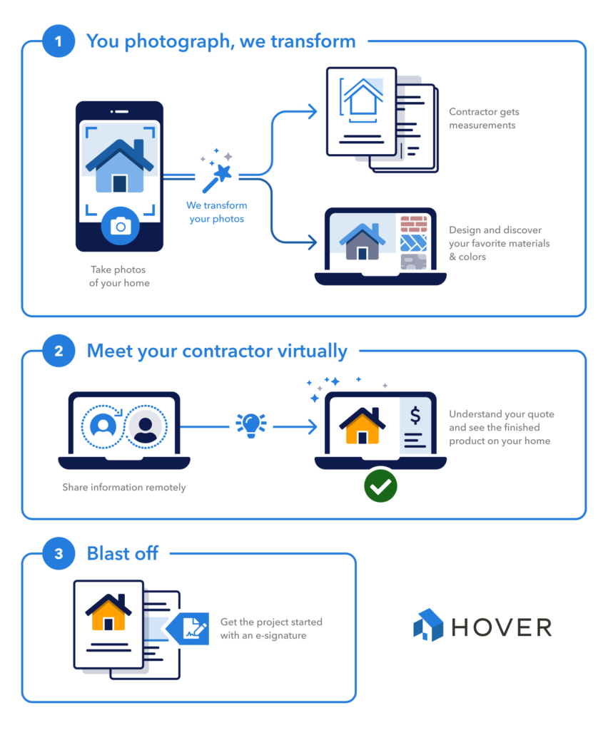 HOVER - Infographic for Remote Engagement + Connect